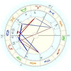 Paul Colin - natal chart (Placidus)