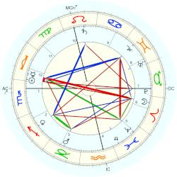 Empress of Germany Auguste Viktoria - natal chart (Placidus)