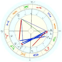 Paul Paray - natal chart (Placidus)