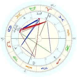 Peter Lougheed - natal chart (Placidus)