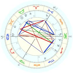 Robert Pattinson - natal chart (Placidus)