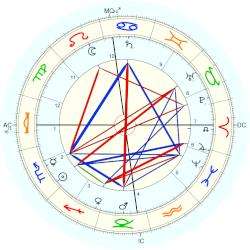 Grand Duke of Russia Nicholas Nikolayevich - natal chart (Placidus)