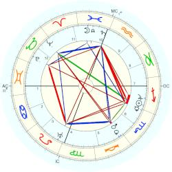Princess of Saxe Coburg and Gotha Victoria Melita - natal chart (Placidus)