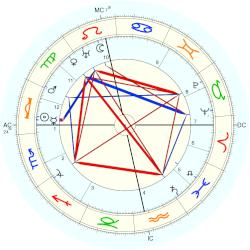 Grand Duke of Russia Cyril Vladimirovich - natal chart (Placidus)