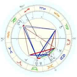 Grand Duke of Russia George - natal chart (Placidus)