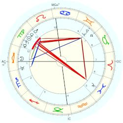 Grand Duke of Russia Dimitry Pavlovich - natal chart (Placidus)