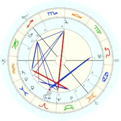 Grand Duchess of Russia Xenia - natal chart (Placidus)
