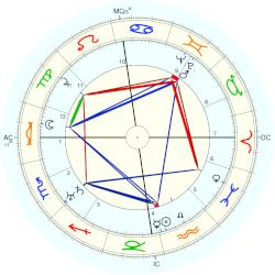 Prince of Russia Andrei Alexandrovich - natal chart (Placidus)