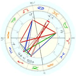 Prince of Russia Feodor Alexandrovich - natal chart (Placidus)