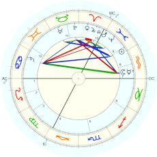 Heinrich Hertz : From biography, apparently citing baptismal record - natal chart (Placidus)