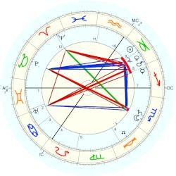 Ludwig Aschoff - natal chart (Placidus)