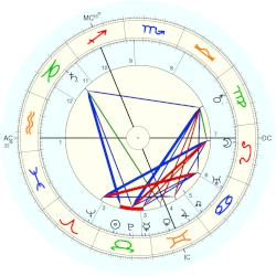 William Stern - natal chart (Placidus)