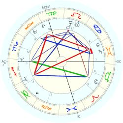 Thomas Woods - natal chart (Placidus)