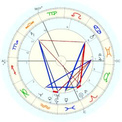Adolph Wagner - natal chart (Placidus)