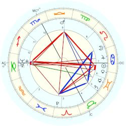 Paul Broca - natal chart (Placidus)