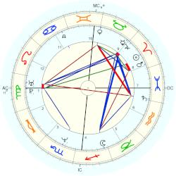 Nigel Farage - natal chart (Placidus)