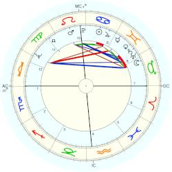 Paul Six - natal chart (Placidus)