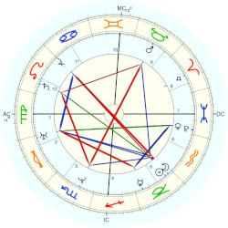 Adolphr Thedore Brongniart - natal chart (Placidus)