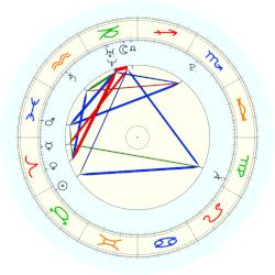 Adam Lanza - natal chart (noon, no houses)