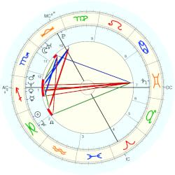 Jude Law - natal chart (Placidus)