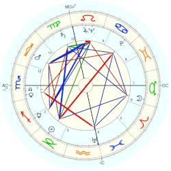 Alfred Tomatis - natal chart (Placidus)