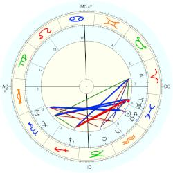 August Bebel - natal chart (Placidus)