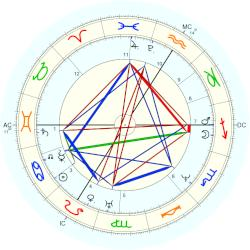 Camille Corot - natal chart (Placidus)