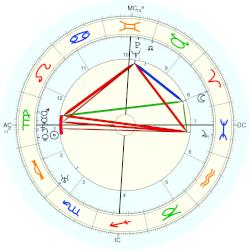 Willy Birgel - natal chart (Placidus)