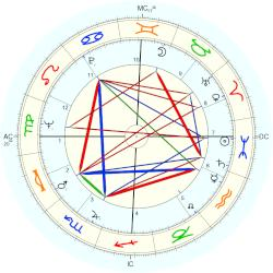 Manfred Germar - natal chart (Placidus)
