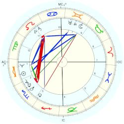 Dan McCafferty - natal chart (Placidus)