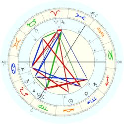 August Horch - natal chart (Placidus)