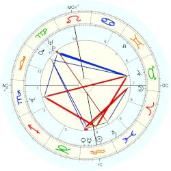 Mathilda May - natal chart (Placidus)