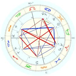 Melanie Brown - natal chart (Placidus)