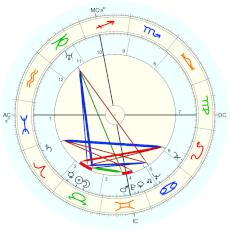 Giovanni Guareschi : From autobiography - natal chart (Placidus)