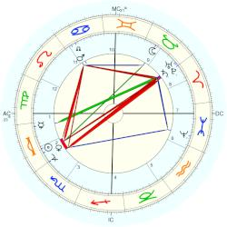 Fernand Forest - natal chart (Placidus)