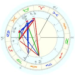 Jan Janssen - natal chart (Placidus)