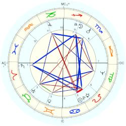 Hunter S. Thompson - natal chart (Placidus)