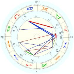 James McAvoy - natal chart (Placidus)