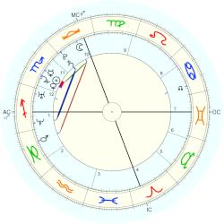 Anne Hathaway - natal chart (Placidus)
