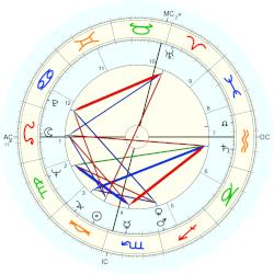 Wilfried Dietrich - natal chart (Placidus)