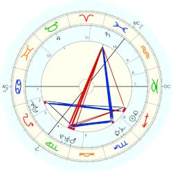 Angela Kelly - natal chart (Placidus)