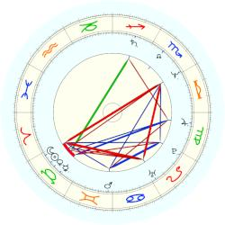 Daniel Day-Lewis - natal chart (noon, no houses)