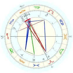 Alfred Fouill E Natal Chart Placidus