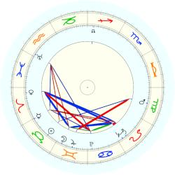Richard Feynman - natal chart (noon, no houses)