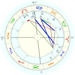 Karl Ludwig Schleich - natal chart (Placidus)