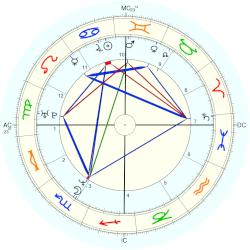 Hilary Young - natal chart (Placidus)