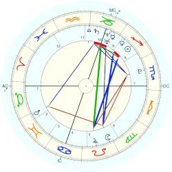 David Goffin - natal chart (Placidus)