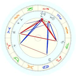 Claude Monet - natal chart (noon, no houses)