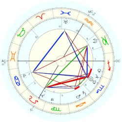 Irving Reed - natal chart (Placidus)