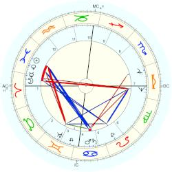 Murray Head - natal chart (Placidus)